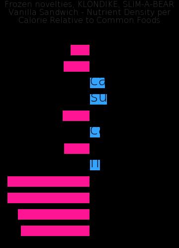 Frozen novelties, KLONDIKE, SLIM-A-BEAR Vanilla Sandwich nutrient composition bar chart