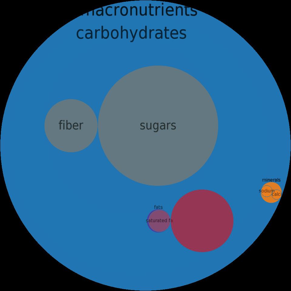 Frozen novelties, KLONDIKE, SLIM-A-BEAR Vanilla Sandwich -all nutrients by relative proportion - including vitamins and minerals