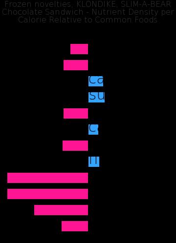 Frozen novelties, KLONDIKE, SLIM-A-BEAR Chocolate Sandwich nutrient composition bar chart