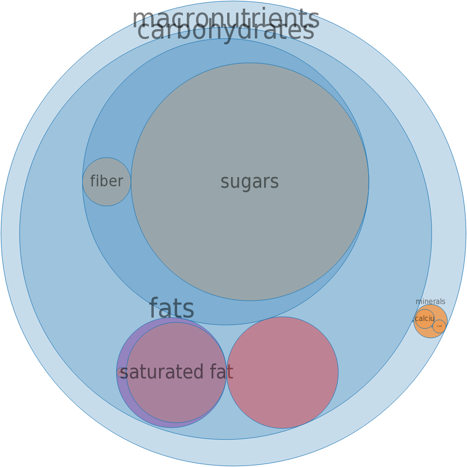Ice creams, BREYERS, All Natural Light French Chocolate -all nutrients by relative proportion - including vitamins and minerals