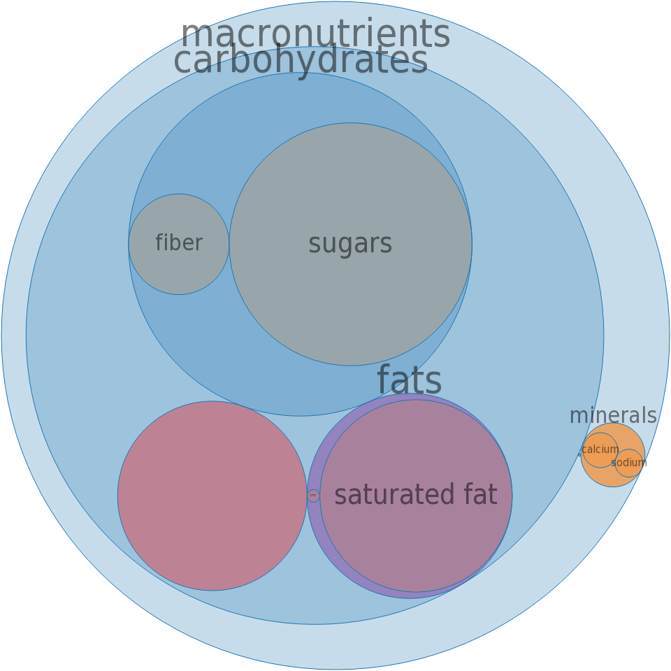 Ice creams, BREYERS, No Sugar Added, Chocolate Caramel -all nutrients by relative proportion - including vitamins and minerals