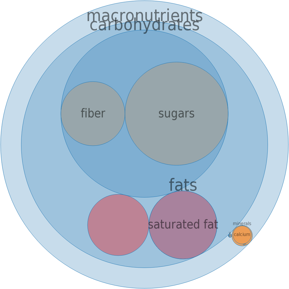 Candies, MARS SNACKFOOD US, COCOAVIA Chocolate Covered Almonds -all nutrients by relative proportion - including vitamins and minerals