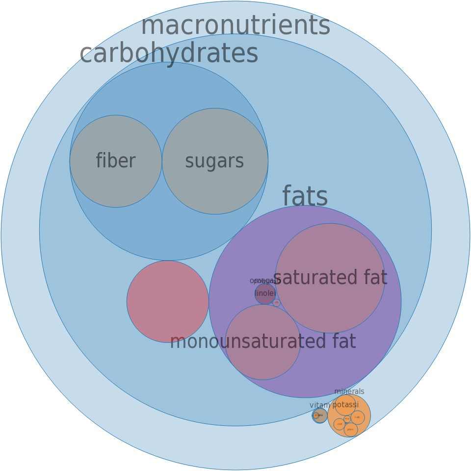 Ice creams, regular, low carbohydrate, chocolate -all nutrients by relative proportion - including vitamins and minerals