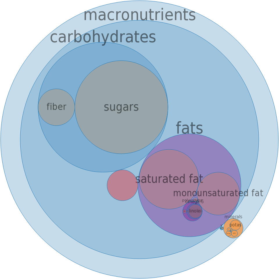 Candies, chocolate, dark, NFS (45-59% cacao solids 90%; 60-69% cacao solids 5%; 70-85% cacao solids 5%) -all nutrients by relative proportion - including vitamins and minerals
