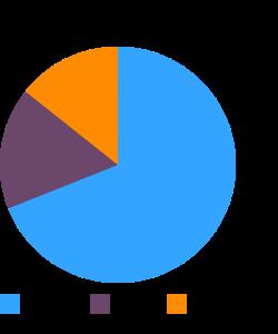Amaranth, uncooked macronutrient pie chart
