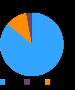 Barley, pearled, raw macronutrient pie chart