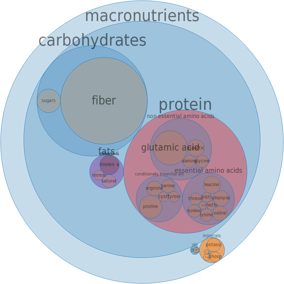 Barley, cooked -all nutrients by relative proportion - including vitamins and minerals