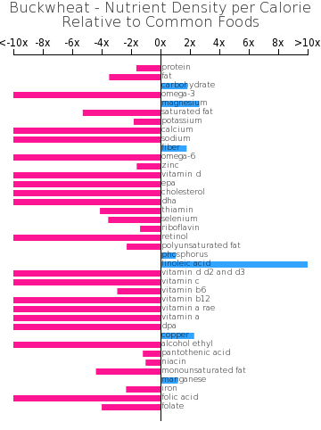 Buckwheat nutrient composition bar chart