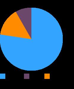 Buckwheat macronutrient pie chart