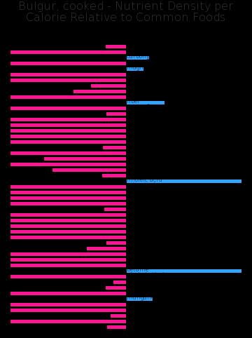 Bulgur, cooked nutrient composition bar chart