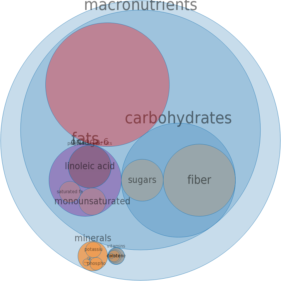 Corn flour, degermed, unenriched, yellow -all nutrients by relative proportion - including vitamins and minerals