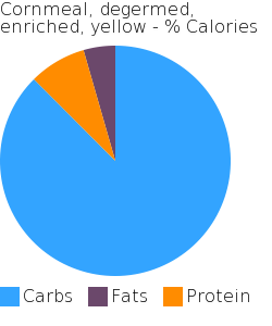 Cornmeal, degermed, enriched, yellow macronutrient pie chart
