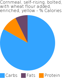 Cornmeal, self-rising, bolted, with wheat flour added, enriched, yellow macronutrient pie chart