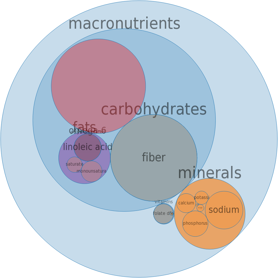 Cornmeal, self-rising, degermed, enriched, yellow -all nutrients by relative proportion - including vitamins and minerals