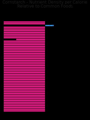 Cornstarch nutrient composition bar chart