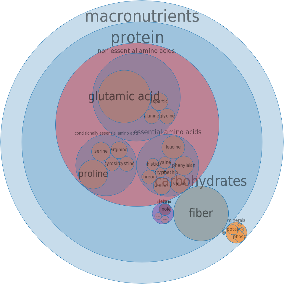 Couscous, dry -all nutrients by relative proportion - including vitamins and minerals