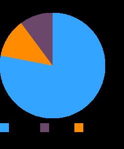 Millet, raw macronutrient pie chart