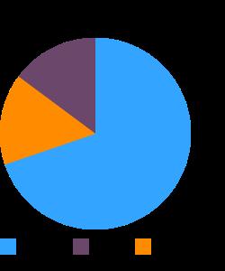 Quinoa, uncooked macronutrient pie chart