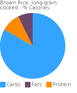 Brown Rice, long-grain, cooked macronutrient pie chart