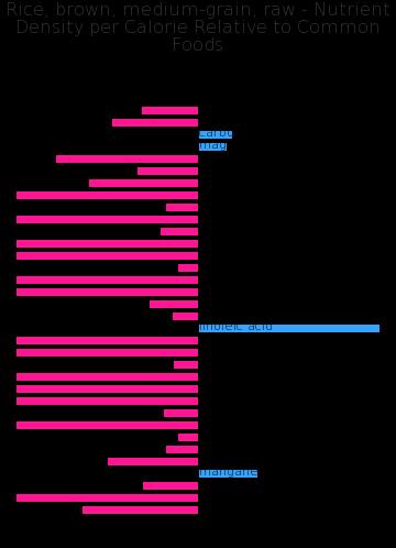 Rice, brown, medium-grain, raw nutrient composition bar chart