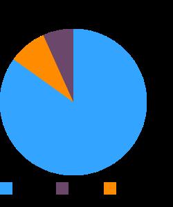 Rice, brown, medium-grain, raw macronutrient pie chart