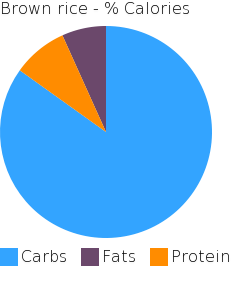 Brown rice macronutrient pie chart