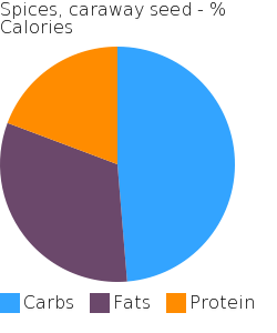 Spices, caraway seed macronutrient pie chart