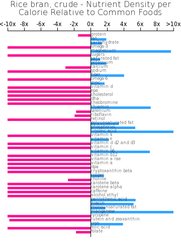 Rice bran, crude nutrient composition bar chart