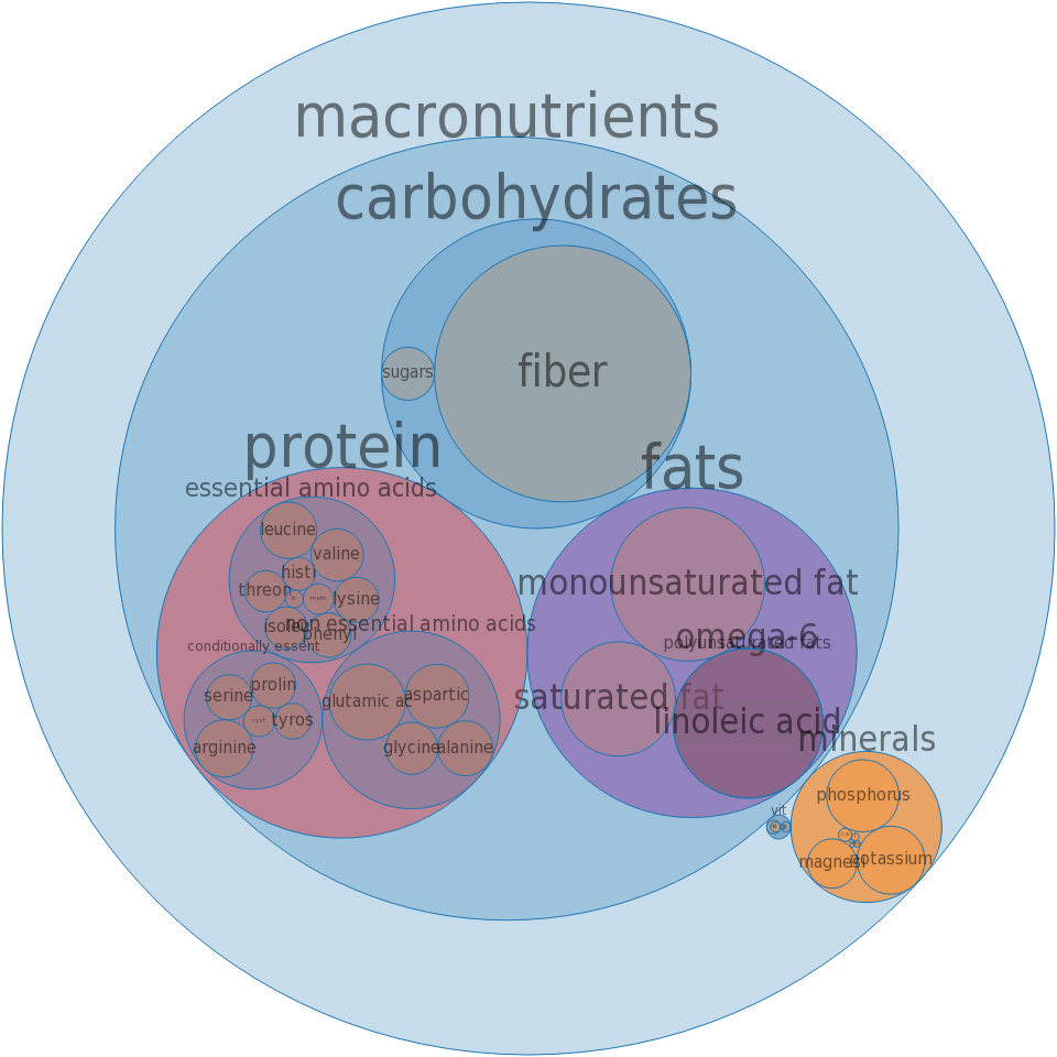 Rice bran, crude -all nutrients by relative proportion - including vitamins and minerals