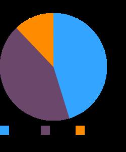 Rice bran, crude macronutrient pie chart