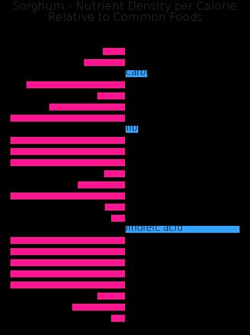 Sorghum nutrient composition bar chart