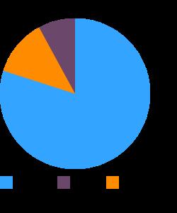 Sorghum macronutrient pie chart