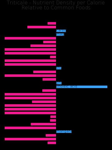 Triticale nutrient composition bar chart