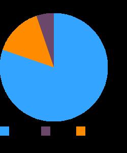 Triticale macronutrient pie chart