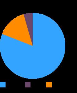 Triticale flour, whole-grain macronutrient pie chart