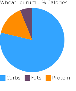 Wheat, durum macronutrient pie chart