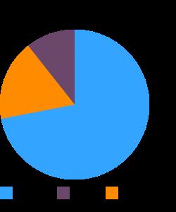 Wheat bran, crude macronutrient pie chart
