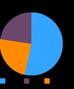 Wheat germ, crude macronutrient pie chart