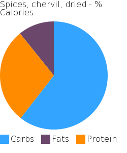 Spices, chervil, dried macronutrient pie chart