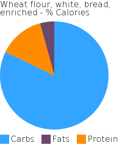 Wheat flour, white, bread, enriched macronutrient pie chart