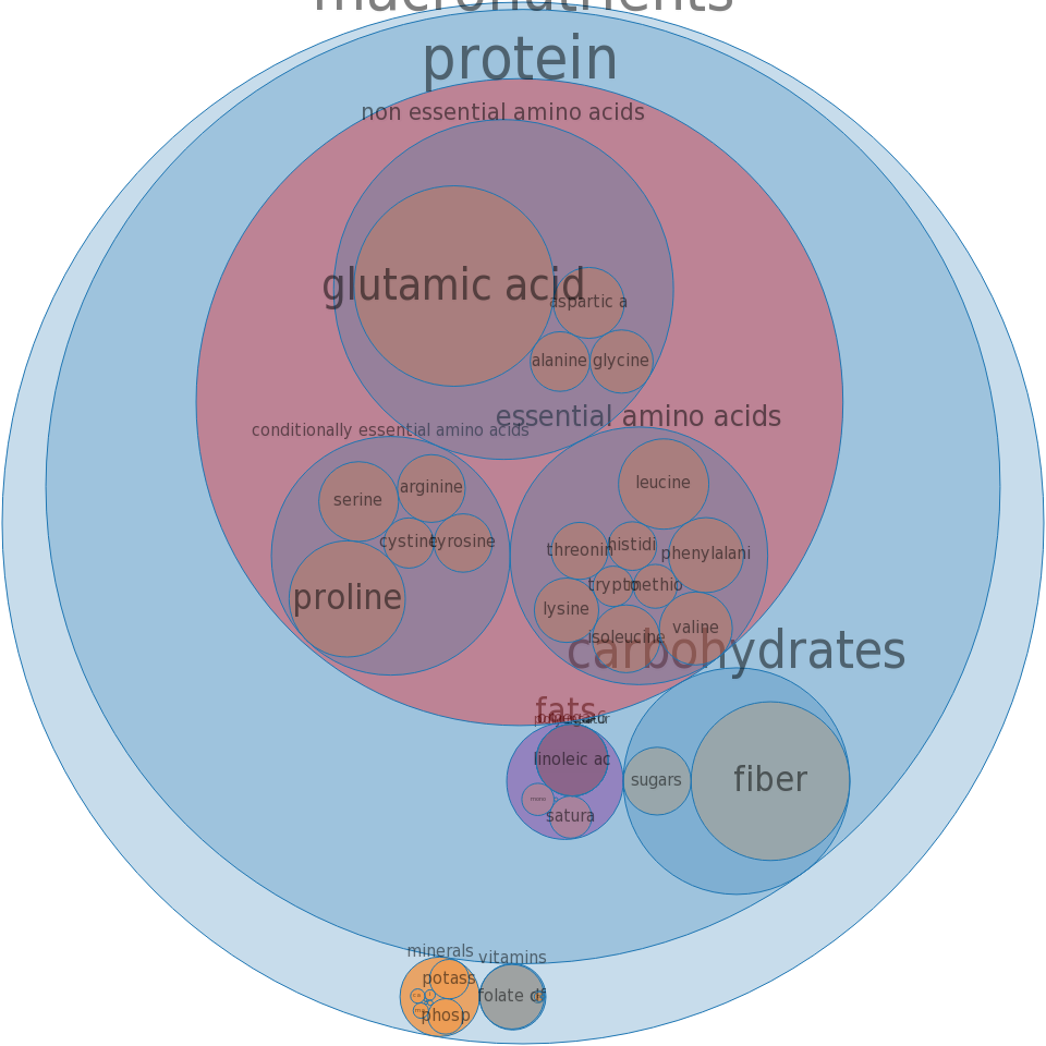 Wheat flour, white, cake, enriched -all nutrients by relative proportion - including vitamins and minerals