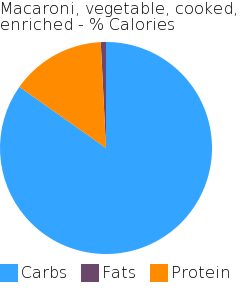 Macaroni, vegetable, cooked, enriched macronutrient pie chart