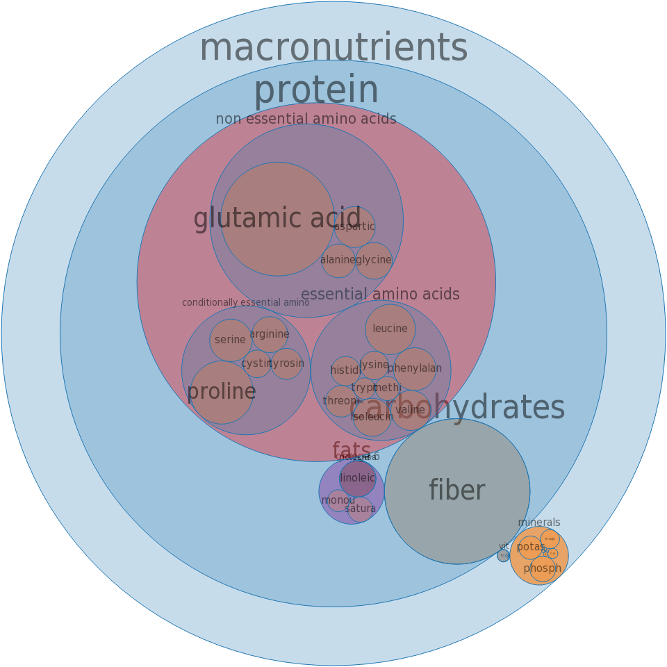 Macaroni, whole-wheat, dry -all nutrients by relative proportion - including vitamins and minerals