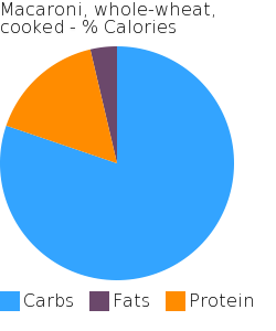 Macaroni, whole-wheat, cooked macronutrient pie chart