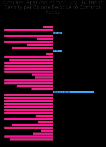 Noodles, japanese, somen, dry nutrient composition bar chart