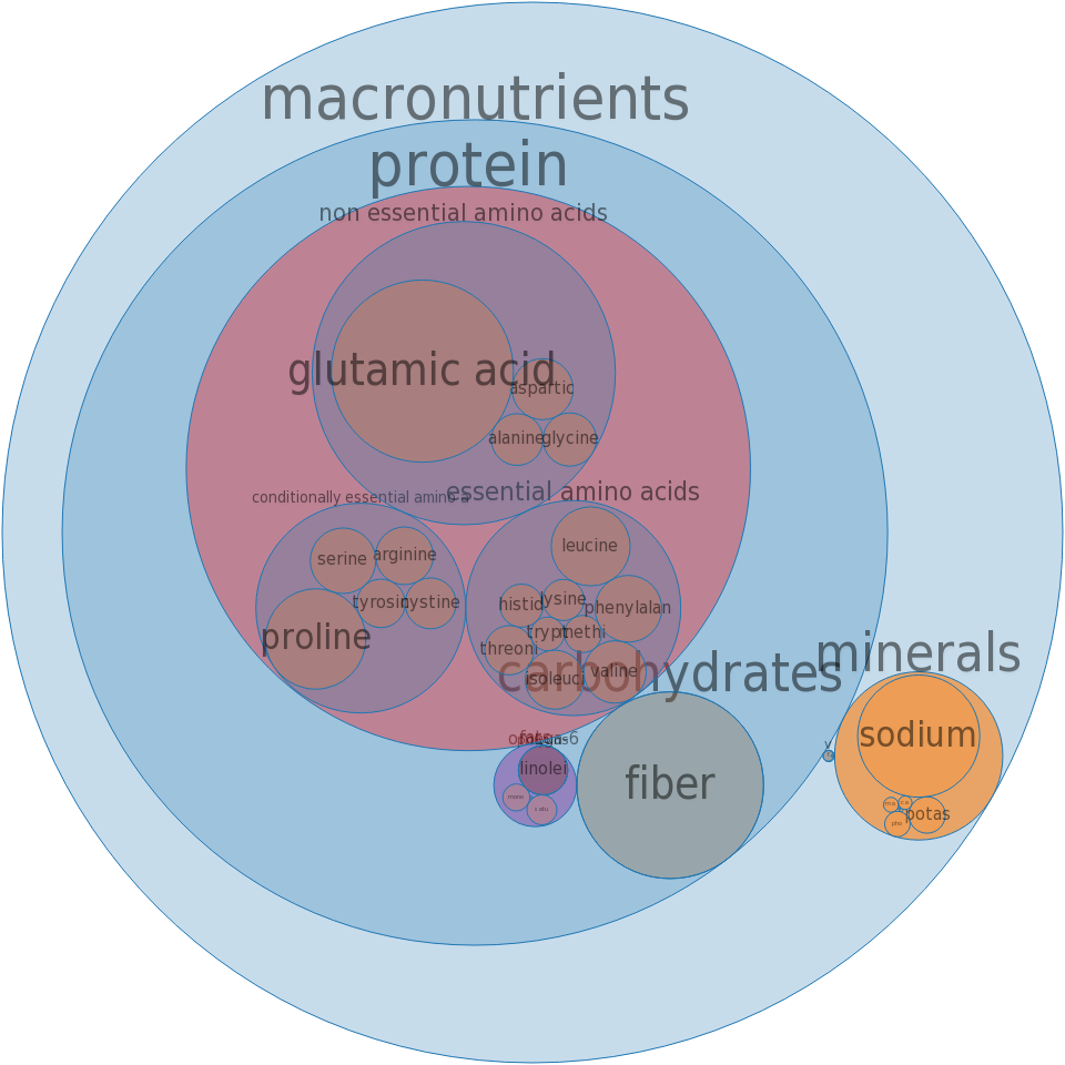Noodles, japanese, somen, dry -all nutrients by relative proportion - including vitamins and minerals
