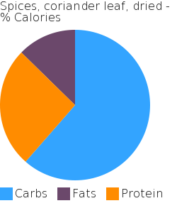 Spices, coriander leaf, dried macronutrient pie chart