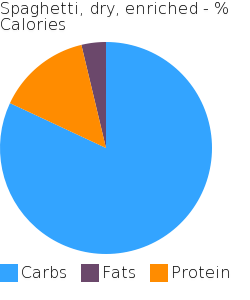 Spaghetti, dry, enriched macronutrient pie chart