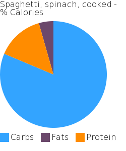 Spaghetti, spinach, cooked macronutrient pie chart