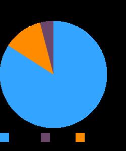 Barley flour or meal macronutrient pie chart